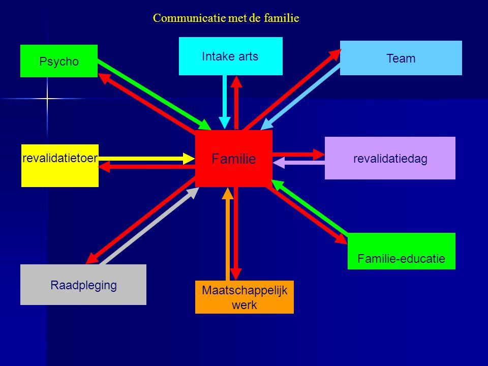 Psycho Intake arts Familie revalidatietoer Team Maatschappelijk werk revalidatiedag Raadpleging Communicatie met de familie Familie-educatie