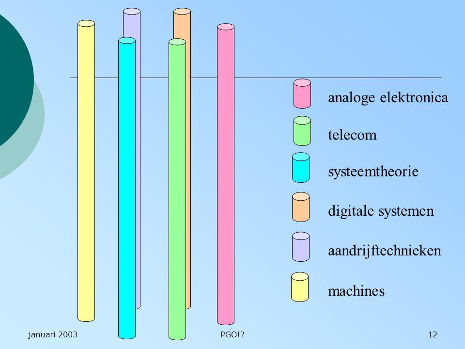 januari 2003PGO!?12 analoge elektronica telecom systeemtheorie digitale systemen aandrijftechnieken machines