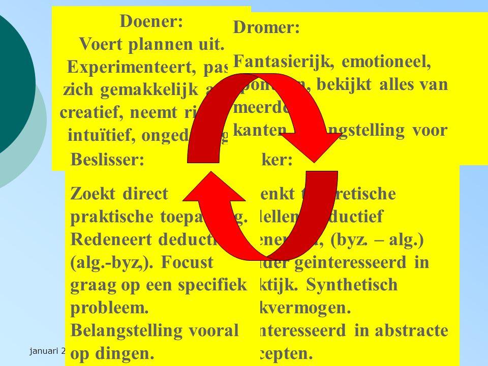 januari 2003PGO!?21 Doener: Voert plannen uit. Experimenteert, past zich gemakkelijk aan, creatief, neemt risico's, intuïtief, ongeduldig, doordouweri