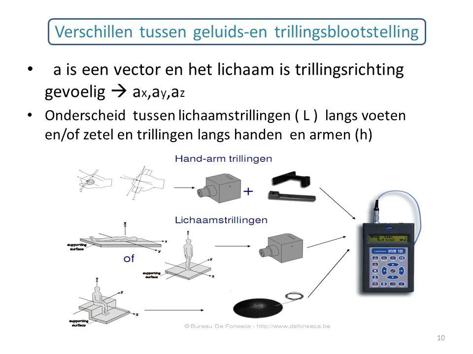 Verschillen tussen geluids-en trillingsblootstelling a is een vector en het lichaam is trillingsrichting gevoelig  a x,a y,a z Onderscheid tussen lic