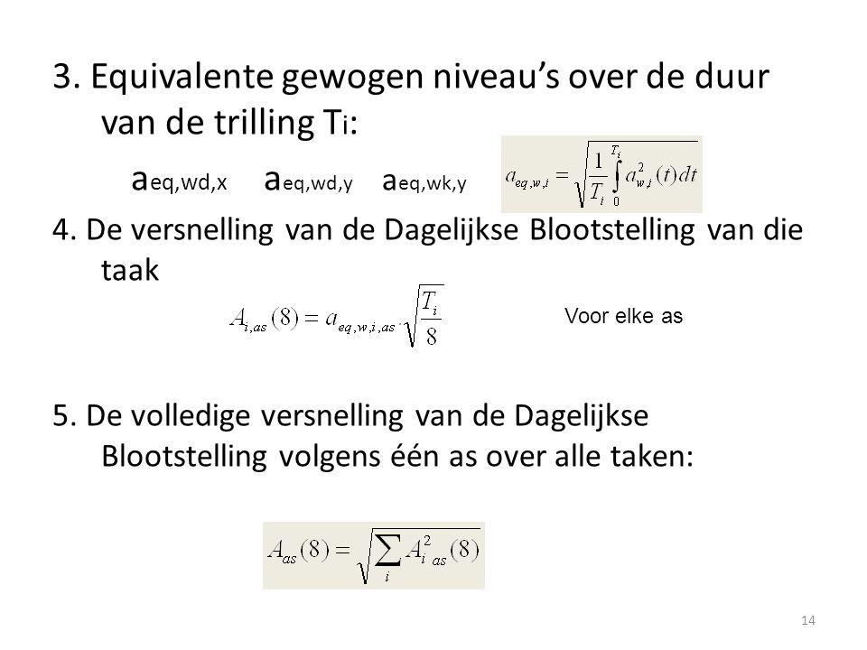 3. Equivalente gewogen niveau's over de duur van de trilling T i : a eq,wd,x a eq,wd,y a eq,wk,y 4. De versnelling van de Dagelijkse Blootstelling van