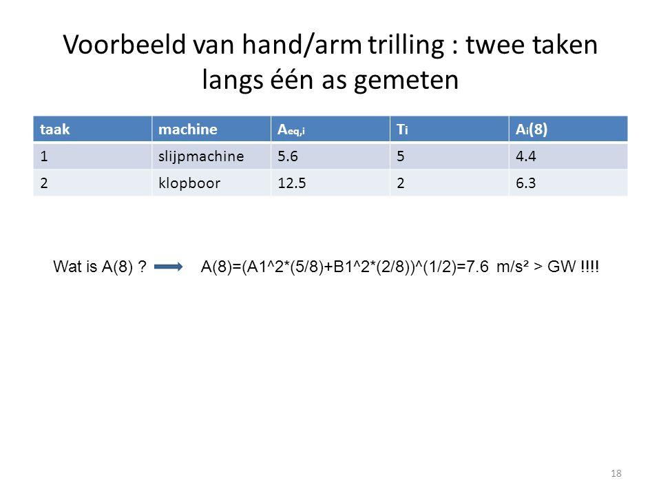 Voorbeeld van hand/arm trilling : twee taken langs één as gemeten taakmachineA eq,i TiTi A i (8) 1slijpmachine5.654.4 2klopboor12.526.3 18 Wat is A(8)