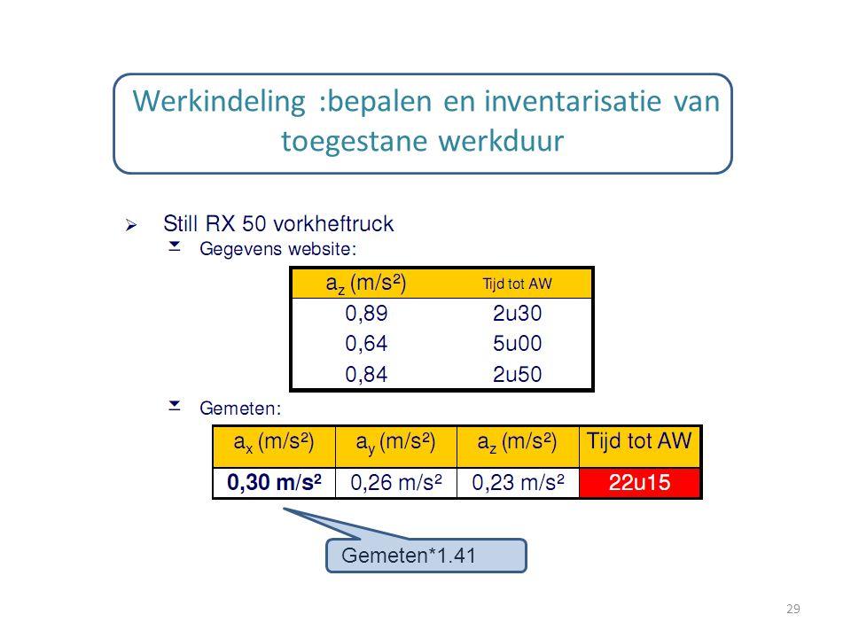 Werkindeling :bepalen en inventarisatie van toegestane werkduur 29 Gemeten*1.41