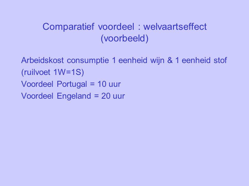Comparatief voordeel : welvaartseffect (voorbeeld) Arbeidskost consumptie 1 eenheid wijn & 1 eenheid stof (ruilvoet 1W=1S) Voordeel Portugal = 10 uur Voordeel Engeland = 20 uur