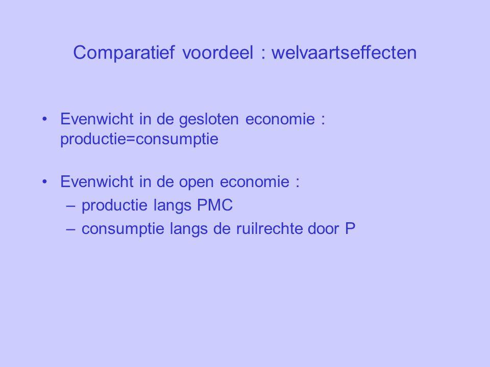 Comparatief voordeel : welvaartseffecten Evenwicht in de gesloten economie : productie=consumptie Evenwicht in de open economie : –productie langs PMC –consumptie langs de ruilrechte door P