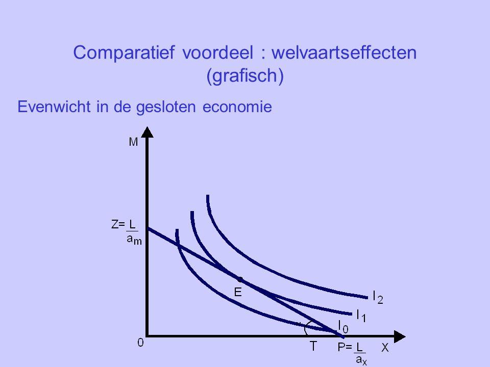 Comparatief voordeel : welvaartseffecten (grafisch) Evenwicht in de gesloten economie
