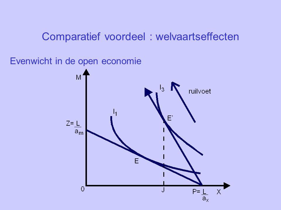 Comparatief voordeel : welvaartseffecten Evenwicht in de open economie