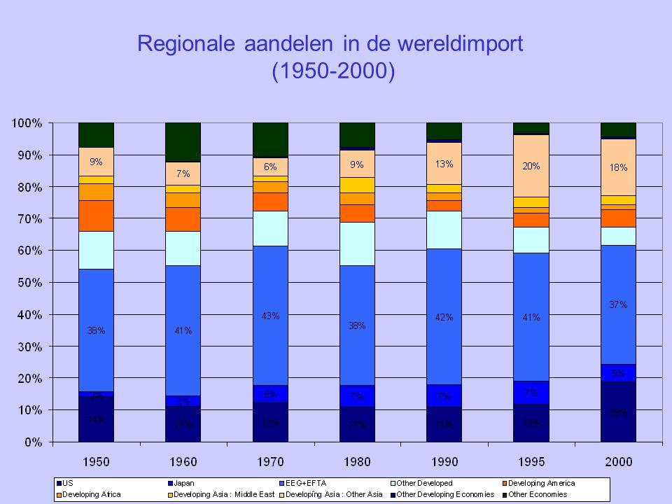 Regionale aandelen in de wereldimport (1950-2000)