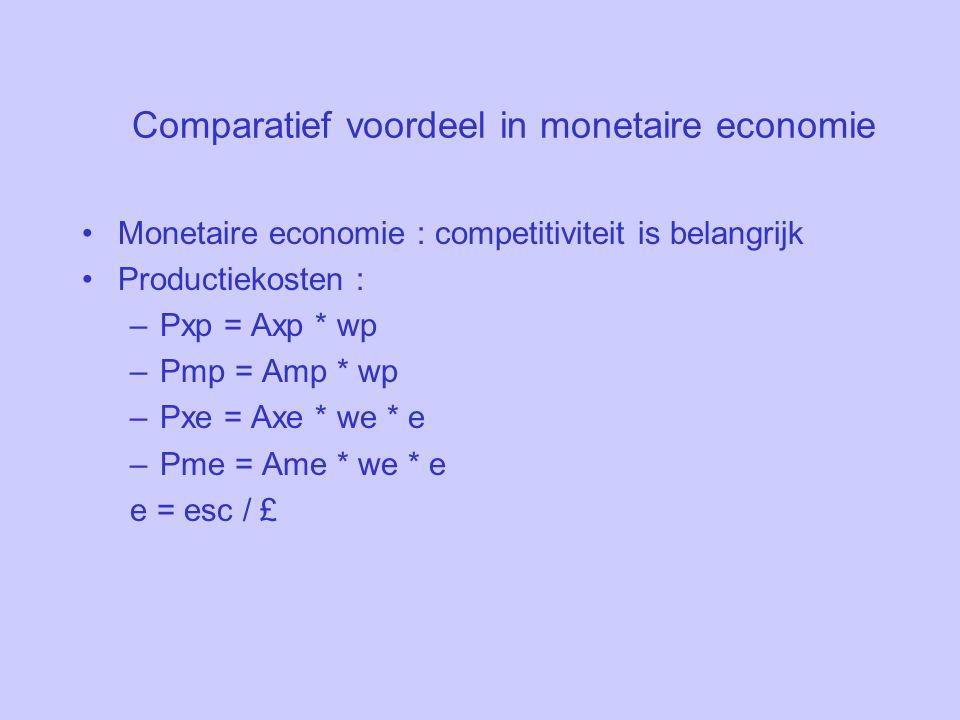 Comparatief voordeel in monetaire economie Monetaire economie : competitiviteit is belangrijk Productiekosten : –Pxp = Axp * wp –Pmp = Amp * wp –Pxe = Axe * we * e –Pme = Ame * we * e e = esc / £