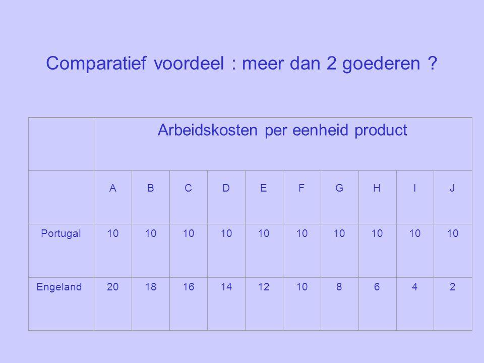Comparatief voordeel : meer dan 2 goederen .