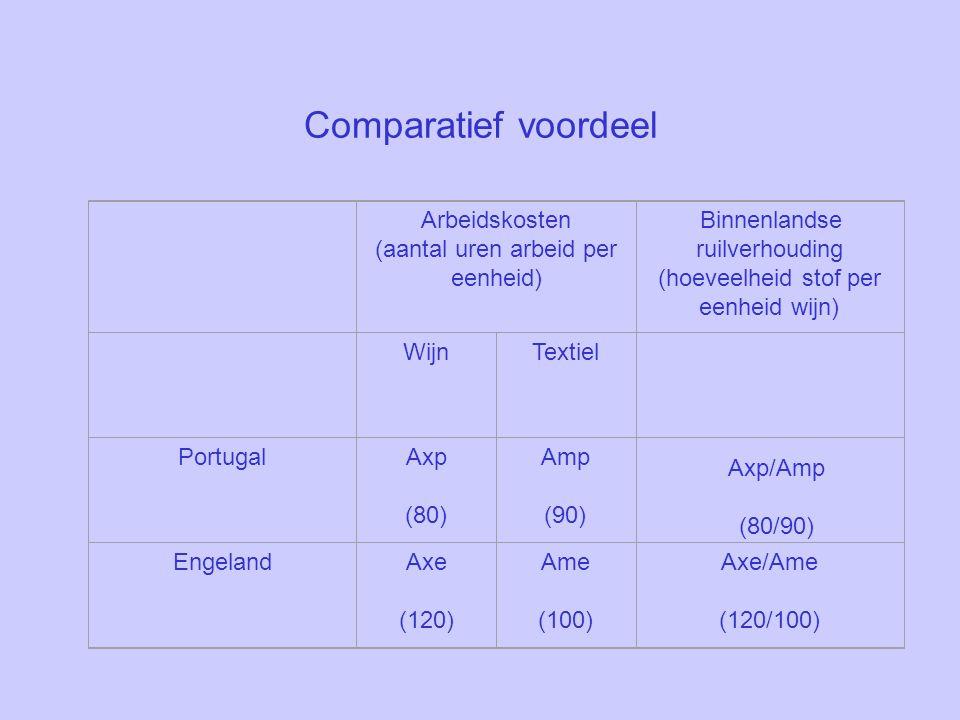 Comparatief voordeel Arbeidskosten (aantal uren arbeid per eenheid) Binnenlandse ruilverhouding (hoeveelheid stof per eenheid wijn) WijnTextiel PortugalAxp (80) Amp (90) EngelandAxe (120) Ame (100) Axe/Ame (120/100) Axp/Amp (80/90)