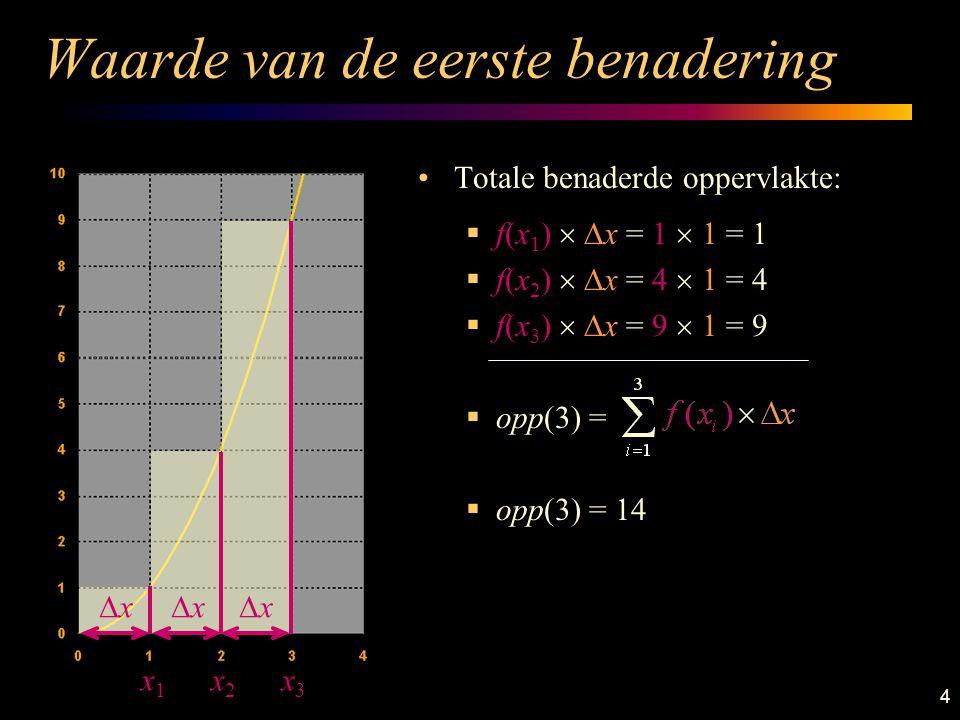 4 Waarde van de eerste benadering Totale benaderde oppervlakte:  f(x 1 )   x = 1  1 = 1  f(x 2 )   x = 4  1 = 4  f(x 3 )   x = 9  1 = 9  opp(3) =  opp(3) = 14 x1x1 x2x2 x3x3 xx xx xx
