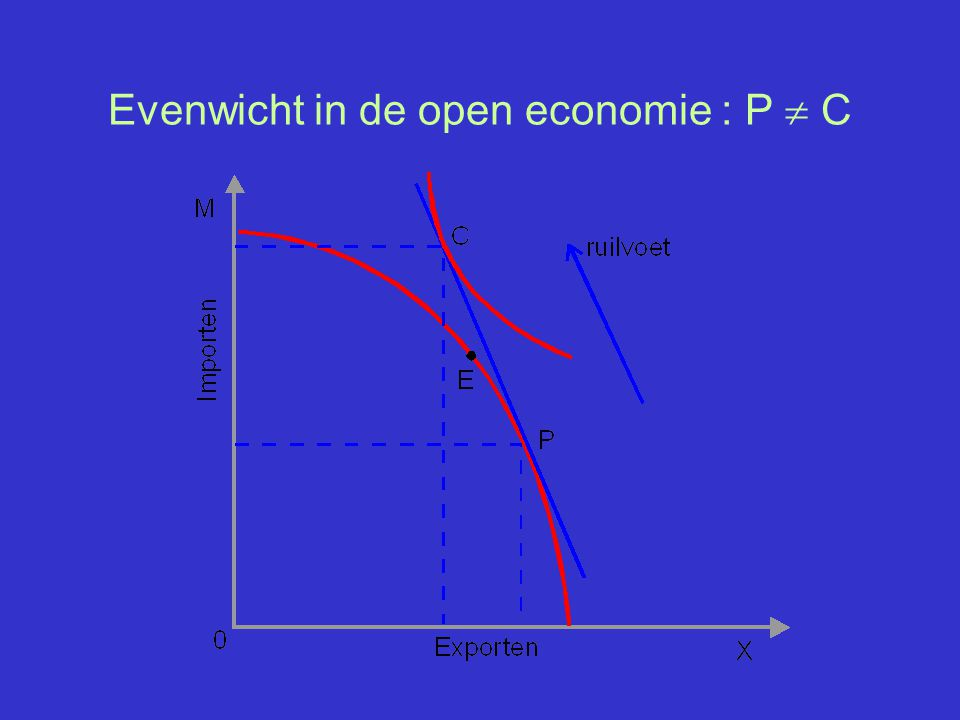 Evenwicht in de open economie : P  C