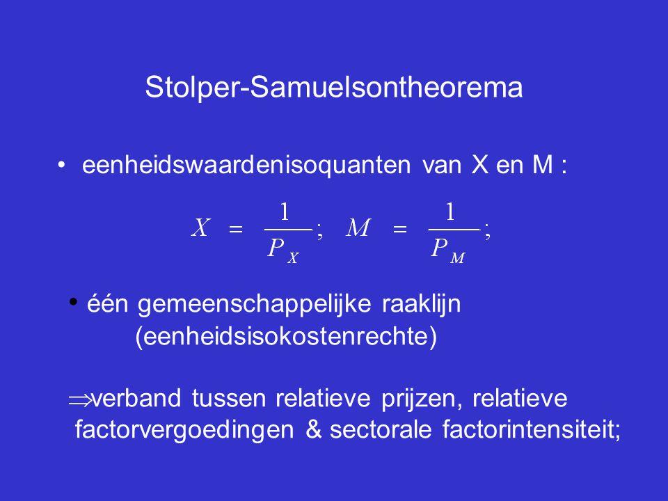 Stolper-Samuelsontheorema eenheidswaardenisoquanten van X en M : één gemeenschappelijke raaklijn (eenheidsisokostenrechte)  verband tussen relatieve