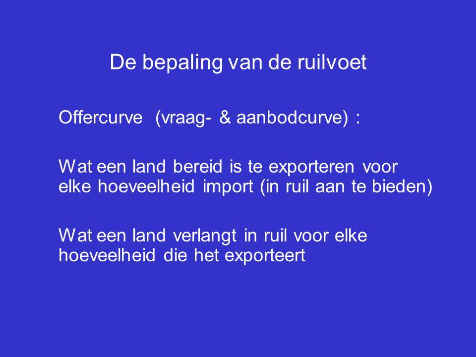 De bepaling van de ruilvoet Offercurve (vraag- & aanbodcurve) : Wat een land bereid is te exporteren voor elke hoeveelheid import (in ruil aan te bied