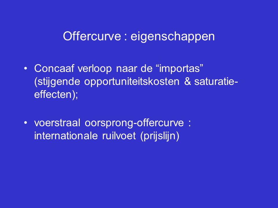 """Offercurve : eigenschappen Concaaf verloop naar de """"importas"""" (stijgende opportuniteitskosten & saturatie- effecten); voerstraal oorsprong-offercurve"""