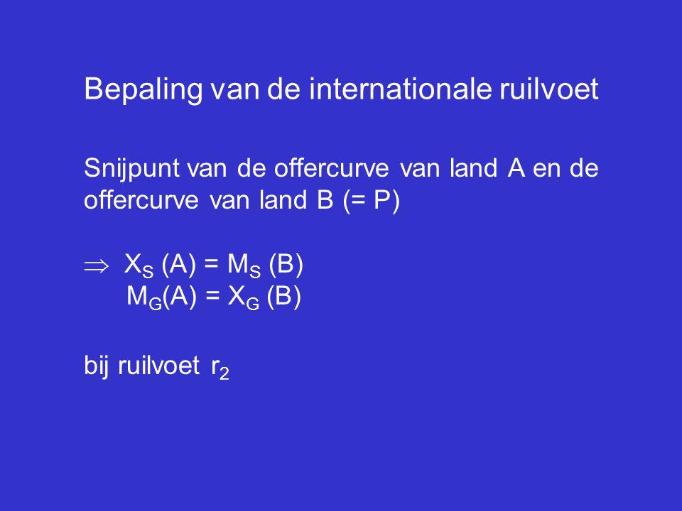 Bepaling van de internationale ruilvoet Snijpunt van de offercurve van land A en de offercurve van land B (= P)  X S (A) = M S (B) M G (A) = X G (B)