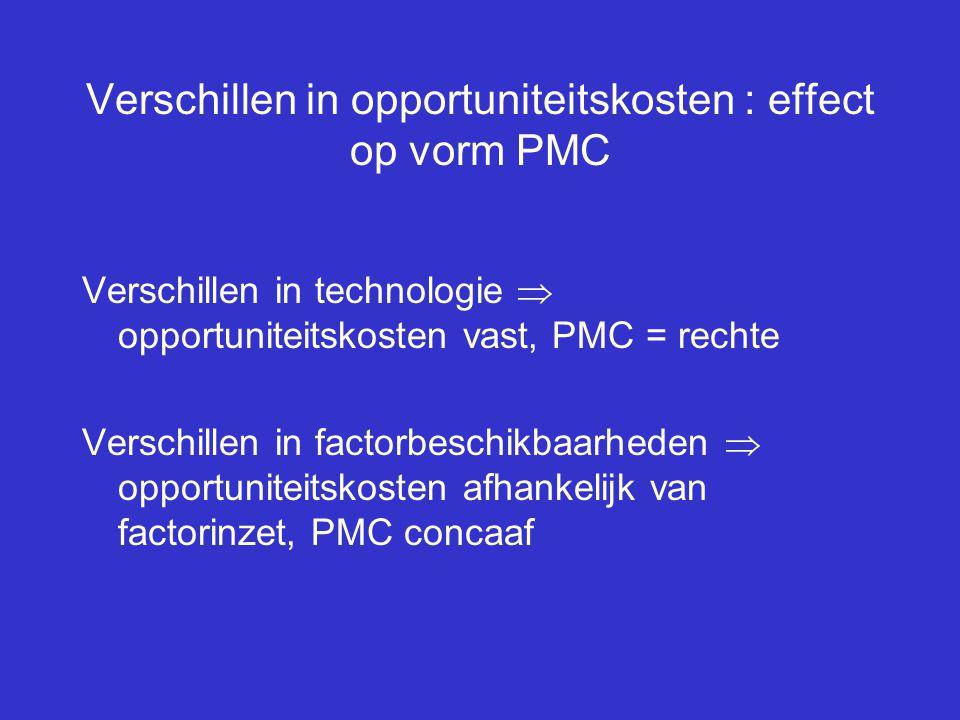 Verschillen in opportuniteitskosten : effect op vorm PMC Verschillen in technologie  opportuniteitskosten vast, PMC = rechte Verschillen in factorbes