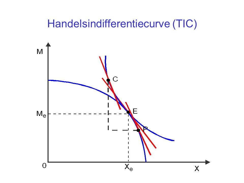 Handelsindifferentiecurve (TIC)
