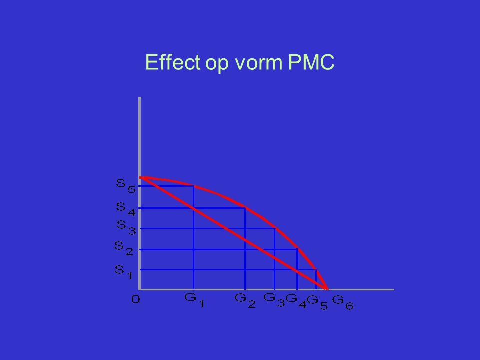 Effect op vorm PMC