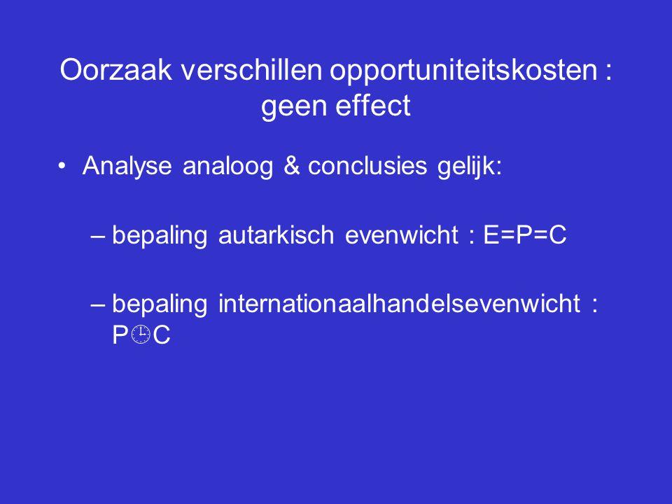 Oorzaak verschillen opportuniteitskosten : geen effect Analyse analoog & conclusies gelijk: –bepaling autarkisch evenwicht : E=P=C –bepaling internati
