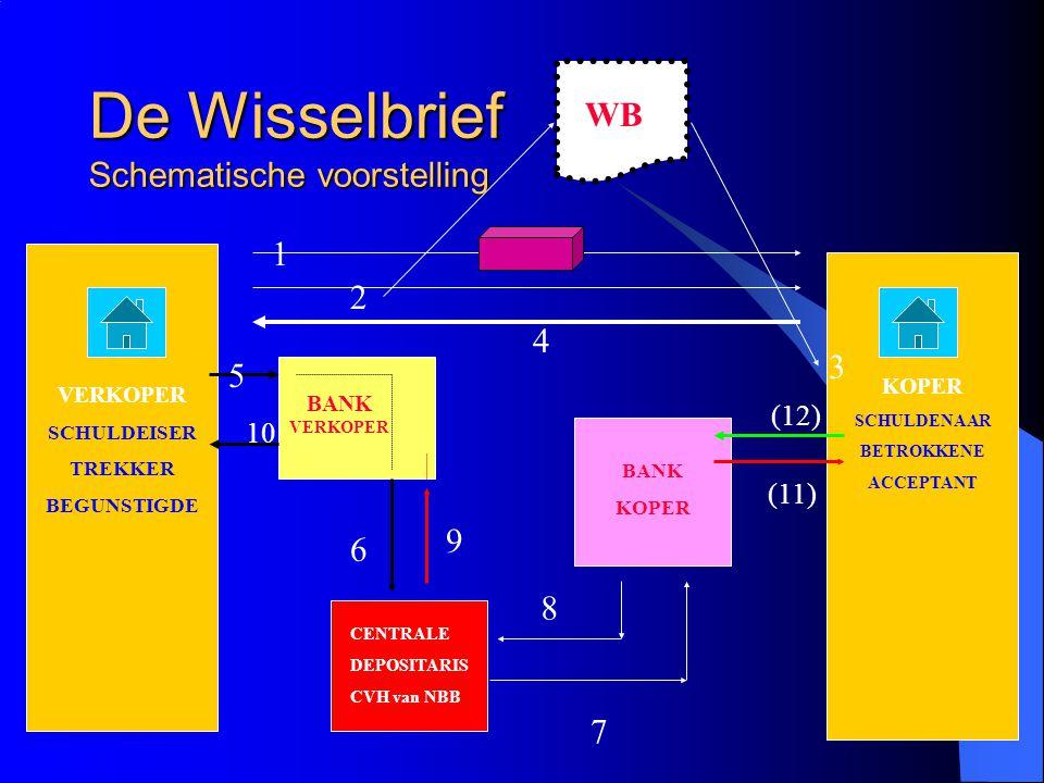 De Wisselbrief Schematische voorstelling VERKOPER SCHULDEISER TREKKER BEGUNSTIGDE KOPER SCHULDENAAR BETROKKENE ACCEPTANT BANK VERKOPER BANK KOPER CENT
