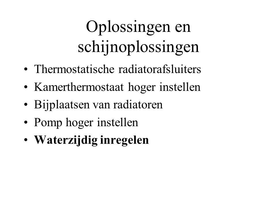 Oplossingen en schijnoplossingen Thermostatische radiatorafsluiters Kamerthermostaat hoger instellen Bijplaatsen van radiatoren Pomp hoger instellen W