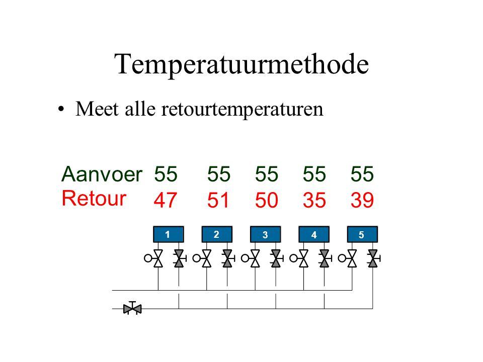 Temperatuurmethode Meet alle retourtemperaturen 5 4 3 21 4751503539 55 Aanvoer Retour