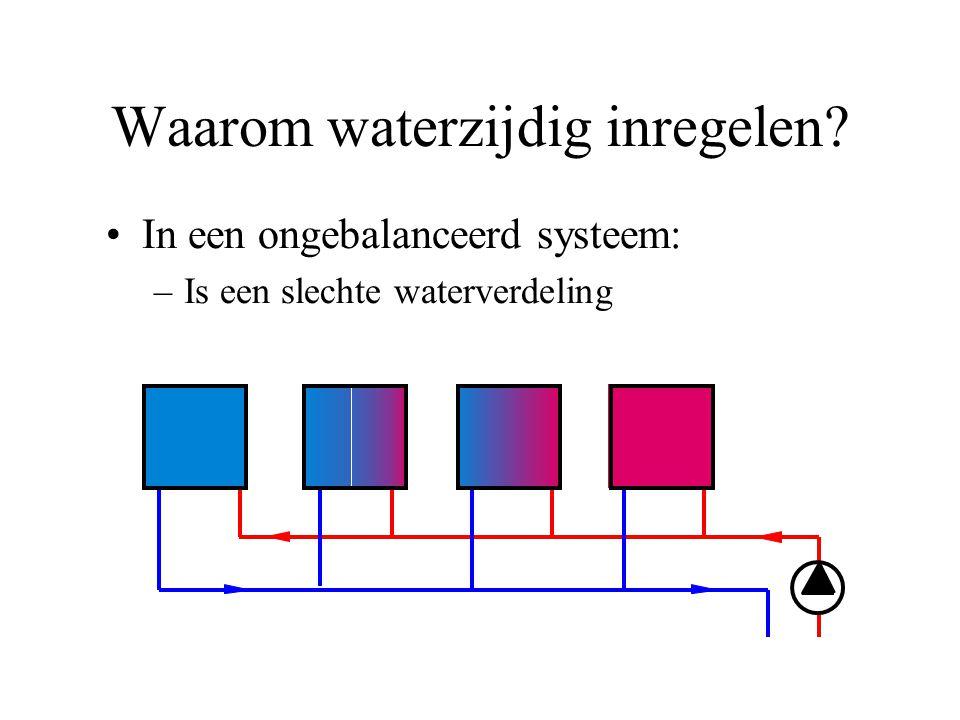 Waarom waterzijdig inregelen? In een ongebalanceerd systeem: –Is een slechte waterverdeling