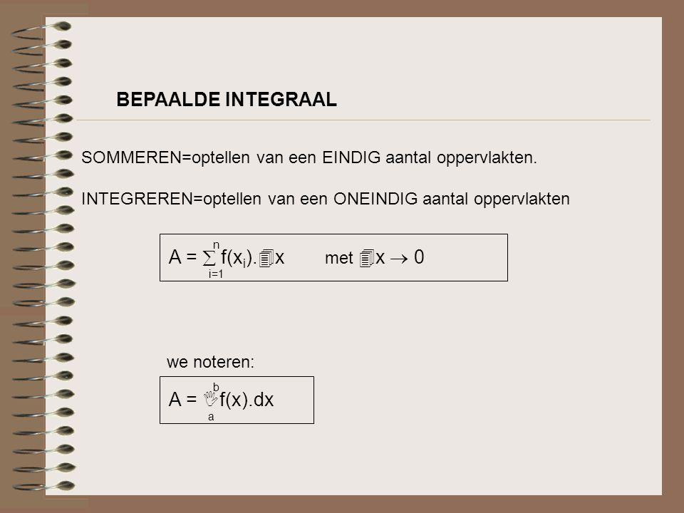 BEPAALDE INTEGRAAL SOMMEREN=optellen van een EINDIG aantal oppervlakten. INTEGREREN=optellen van een ONEINDIG aantal oppervlakten A =  f(x i ).  x m