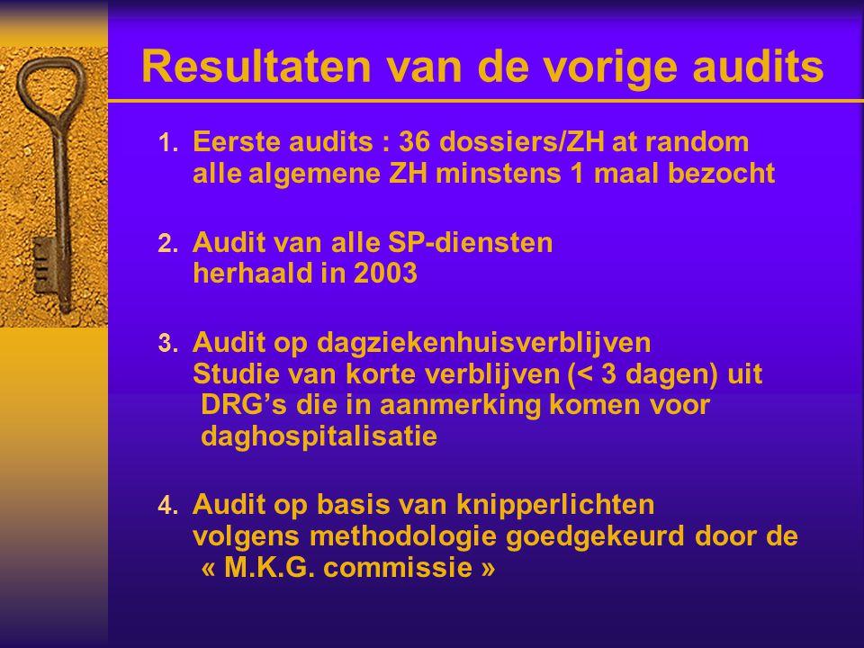 Resultaten van de vorige audits  Eerste audits : 36 dossiers/ZH at random alle algemene ZH minstens 1 maal bezocht  Audit van alle SP-diensten herhaald in 2003  Audit op dagziekenhuisverblijven Studie van korte verblijven (< 3 dagen) uit DRG's die in aanmerking komen voor daghospitalisatie  Audit op basis van knipperlichten volgens methodologie goedgekeurd door de « M.K.G.