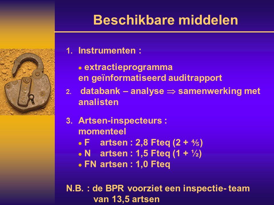Beschikbare middelen  Instrumenten :  extractieprogramma en geïnformatiseerd auditrapport  databank – analyse  samenwerking met analisten  Art