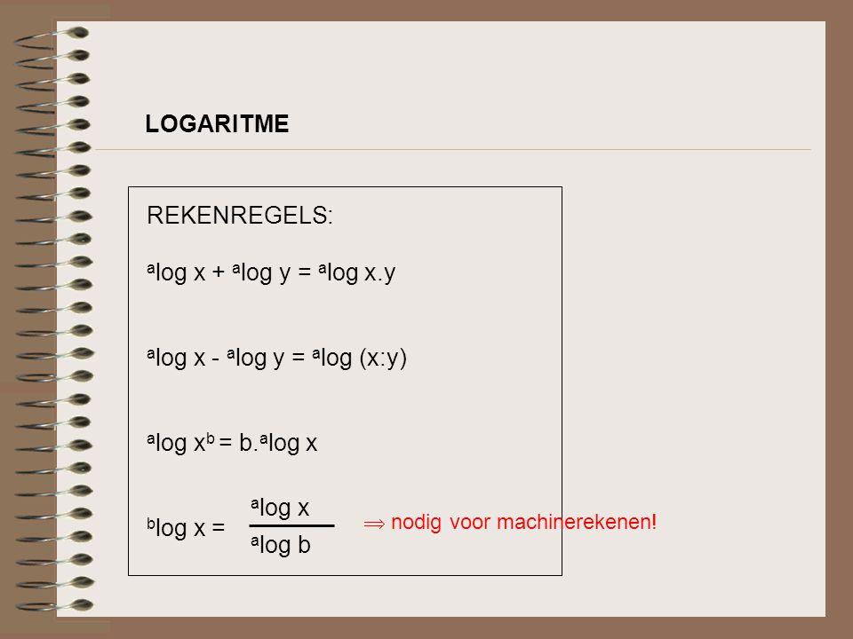 LOGARITMISCHE FUNCTIE f(x) = a log x elke logaritmische functie gaat door punt (1,0) a>1: de grafiek is stijgend 0<a<1: de grafiek is dalend de logaritmische functie bestaat enkel voor x>0