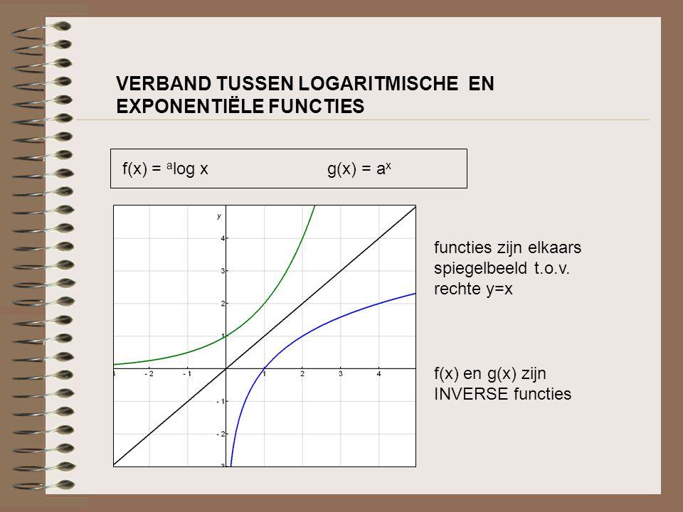 VERBAND TUSSEN LOGARITMISCHE EN EXPONENTIËLE FUNCTIES functies zijn elkaars spiegelbeeld t.o.v. rechte y=x f(x) en g(x) zijn INVERSE functies f(x) = a