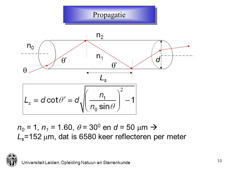 Universiteit Leiden, Opleiding Natuur- en Sterrenkunde 10 n1n1 n2n2 LsLs d  '' n0n0 Propagatie n 0 = 1, n 1 = 1.60,  = 30 0 en d = 50  m  L s =1