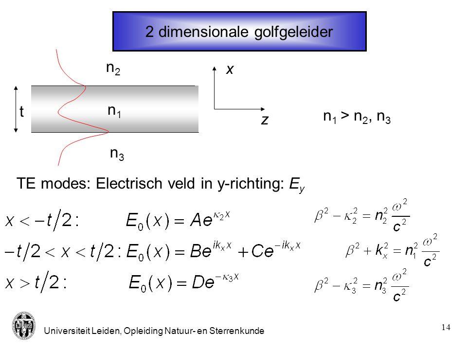Universiteit Leiden, Opleiding Natuur- en Sterrenkunde 14 2 dimensionale golfgeleider n1n1 t n3n3 n2n2 x z TE modes: Electrisch veld in y-richting: E
