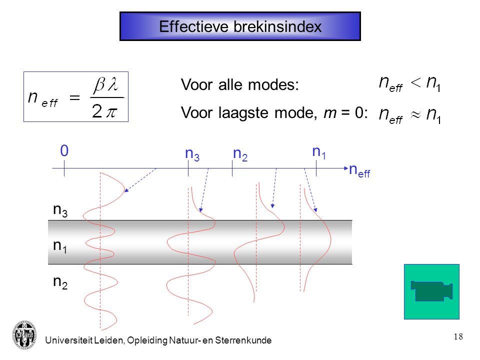 Universiteit Leiden, Opleiding Natuur- en Sterrenkunde 18 Effectieve brekinsindex Voor laagste mode, m = 0: Voor alle modes: n1n1 n2n2 n3n3 0 n eff n1