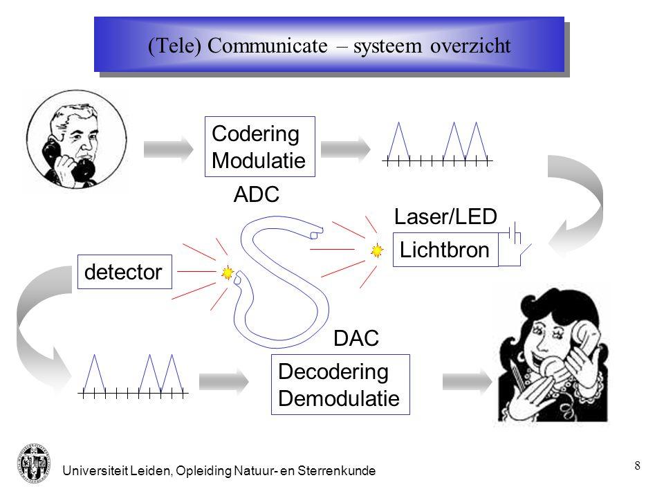 Universiteit Leiden, Opleiding Natuur- en Sterrenkunde 19 Verliezen Lambert Beer: Verzwakking in decibels: Stel  = 3 dB/km dan is na 1 km het optisch vermogen gedaald met een factor 10 -0.3 =0.5 Verliezen door: Microdefecten aan oppervlak Scherpe bochten in de fiber Koppeling tussen fibers Absorptie Licht verstrooiing (variatie in brekingsindex) L I2I2 I1I1  c  c