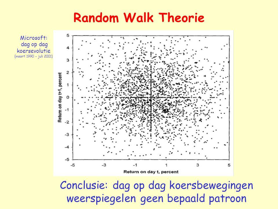 Random Walk Theorie $103.00 $100.00 $106.09 $100.43 $97.50 $100.43 $95.06 Werp met een geldstuk Kop Munt