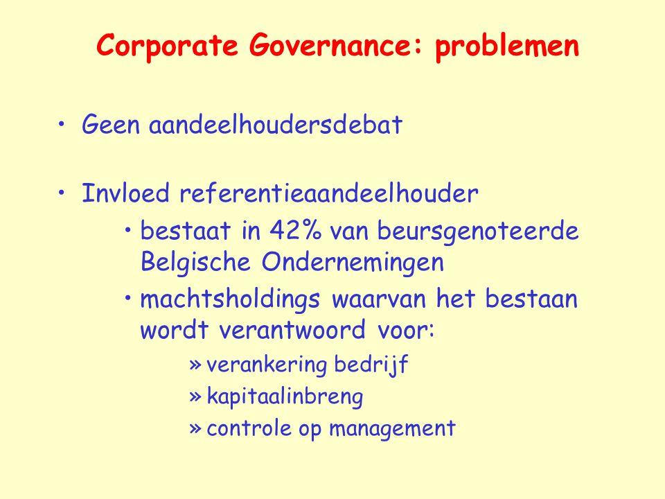 Corporate Governance: problemen Geen aandeelhoudersdebat Invloed referentieaandeelhouder bestaat in 42% van beursgenoteerde Belgische Ondernemingen ma