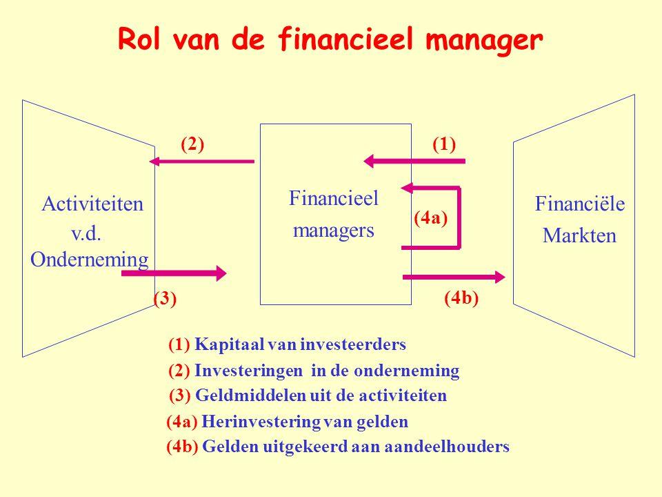 Financieel managers Activiteiten v.d. Onderneming Financiële Markten (1) Kapitaal van investeerders (1) (2) Investeringen in de onderneming (2) (3) Ge