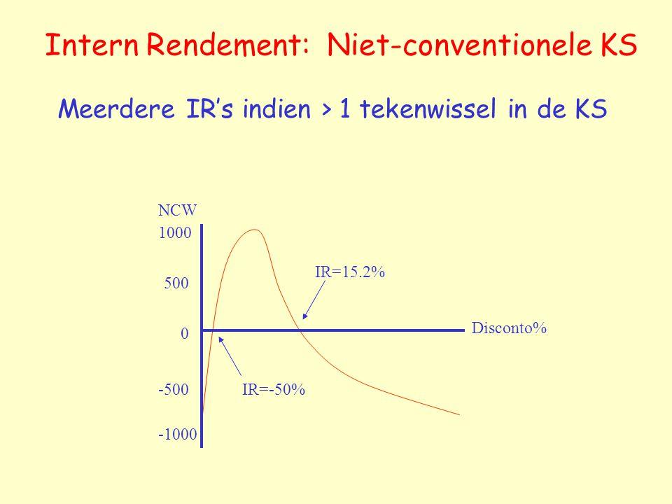 Intern Rendement: Niet-conventionele KS Meerdere IR's indien > 1 tekenwissel in de KS 1000 500 0 -500 -1000 IR=15.2% IR=-50% NCW Disconto%