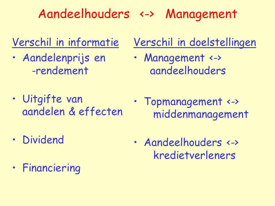 Aandeelhouders Management Verschil in informatie Aandelenprijs en -rendement Uitgifte van aandelen & effecten Dividend Financiering Verschil in doelst