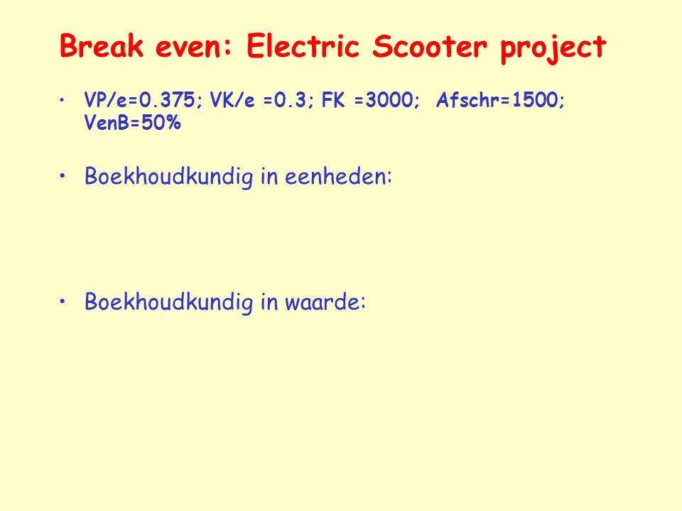 Break even: Electric Scooter project VP/e=0.375; VK/e =0.3; FK =3000; Afschr=1500; VenB=50% Boekhoudkundig in eenheden: Boekhoudkundig in waarde: