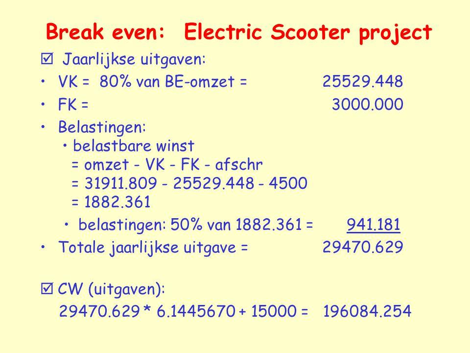 Break even: Electric Scooter project  Jaarlijkse uitgaven: VK = 80% van BE-omzet = 25529.448 FK = 3000.000 Belastingen: belastbare winst = omzet - VK - FK - afschr = 31911.809 - 25529.448 - 4500 = 1882.361 belastingen: 50% van 1882.361 = 941.181 Totale jaarlijkse uitgave =29470.629  CW (uitgaven): 29470.629 * 6.1445670 + 15000 = 196084.254