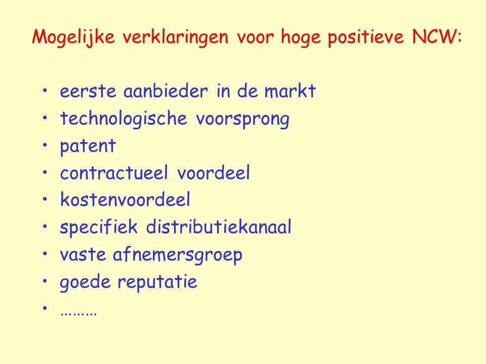 Mogelijke verklaringen voor hoge positieve NCW: eerste aanbieder in de markt technologische voorsprong patent contractueel voordeel kostenvoordeel specifiek distributiekanaal vaste afnemersgroep goede reputatie ………
