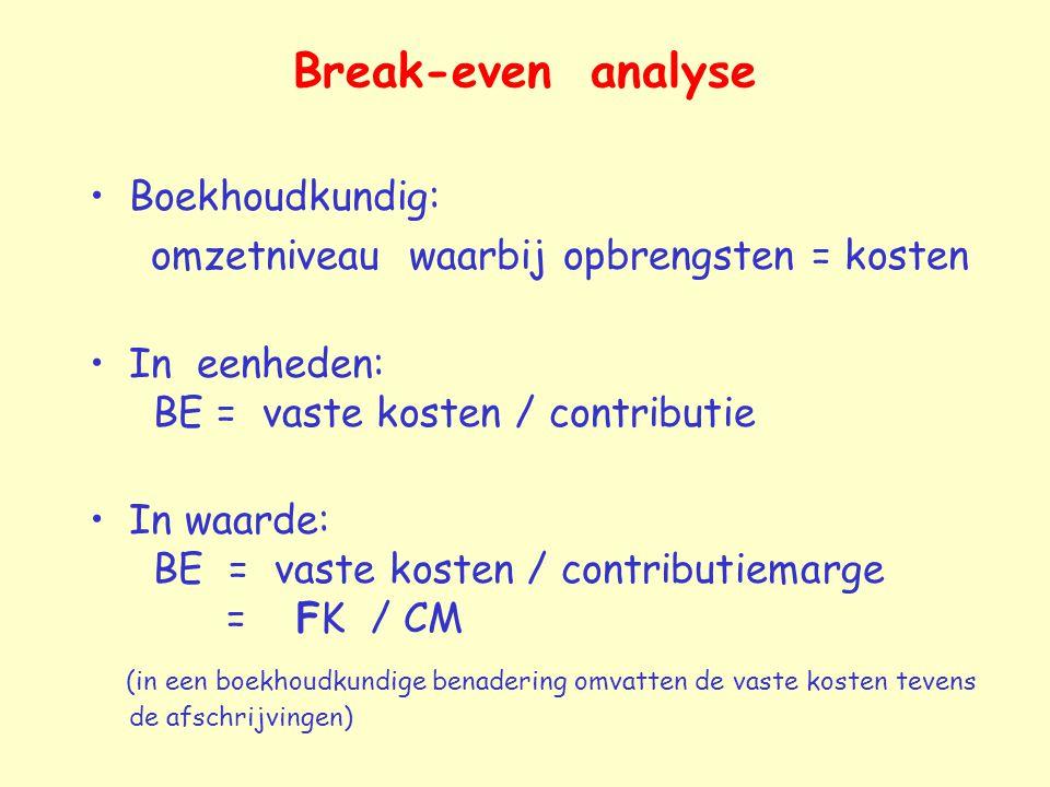 Break-even analyse Boekhoudkundig: omzetniveau waarbij opbrengsten = kosten In eenheden: BE = vaste kosten / contributie In waarde: BE = vaste kosten / contributiemarge = FK / CM (in een boekhoudkundige benadering omvatten de vaste kosten tevens de afschrijvingen)