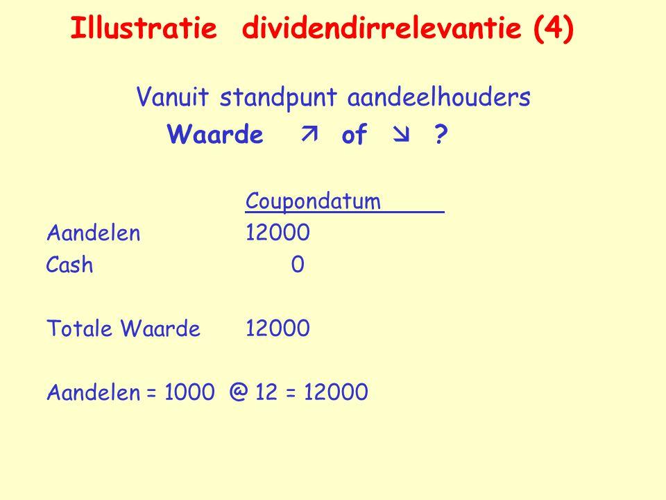 Illustratie dividendirrelevantie (4) Vanuit standpunt aandeelhouders Waarde  of  ? Coupondatum Aandelen12000 Cash 0 Totale Waarde12000 Aandelen = 10