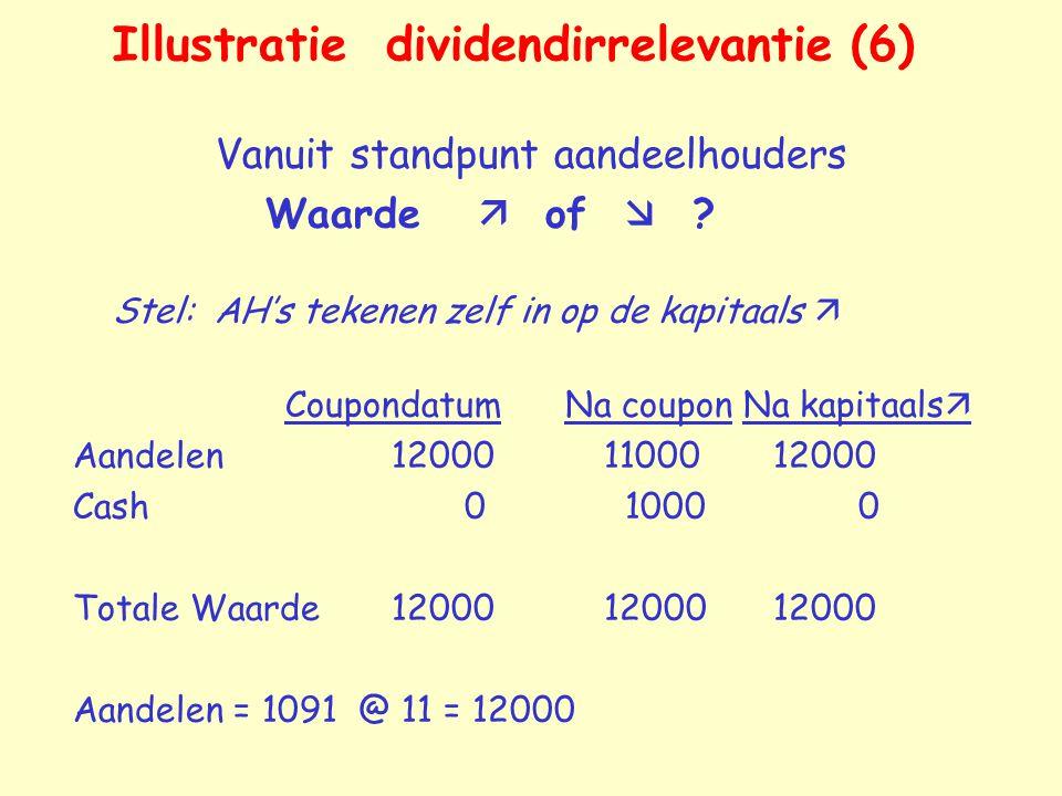 Illustratie dividendirrelevantie (6) Vanuit standpunt aandeelhouders Waarde  of  ? Stel: AH's tekenen zelf in op de kapitaals  Coupondatum Na coupo