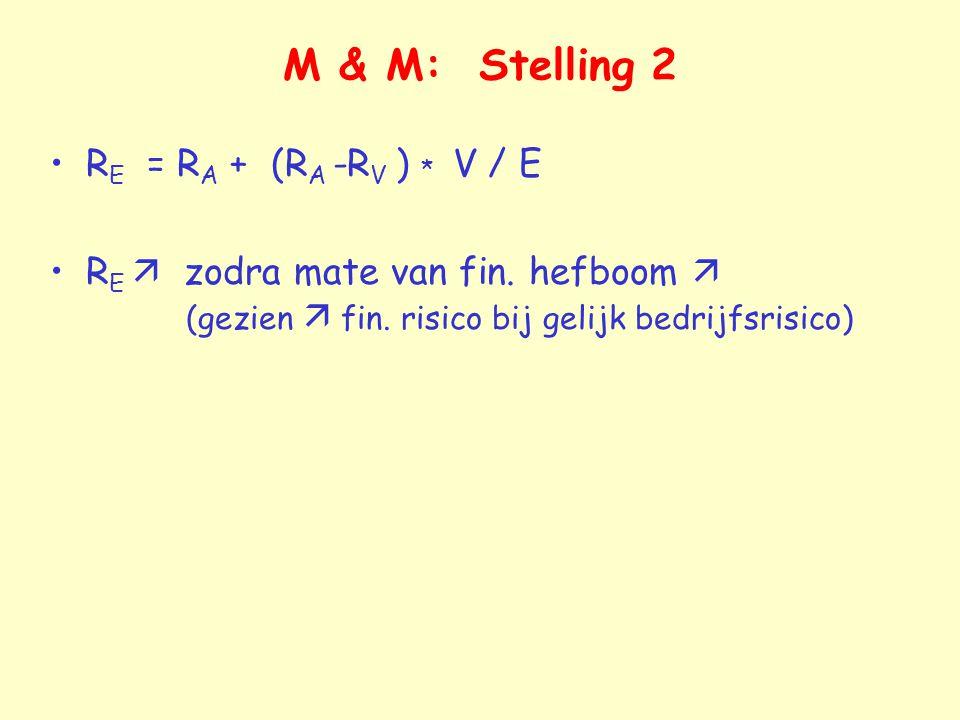 M & M: Stelling 2 R E = R A + (R A -R V ) * V / E R E  zodra mate van fin. hefboom  (gezien  fin. risico bij gelijk bedrijfsrisico)